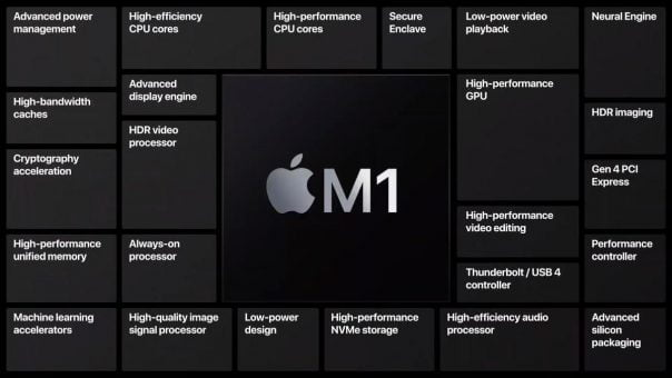 Adobe Photoshop has come with Apple for the Silicon M1 based Max